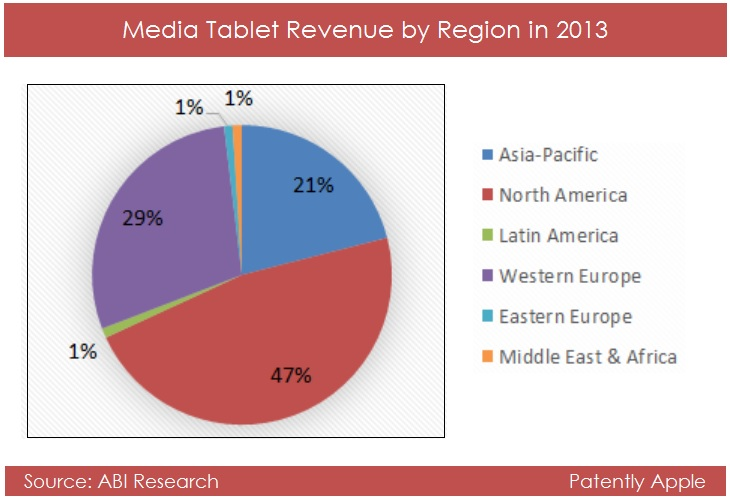 2. Media Tablet Revenue by Region in 2013