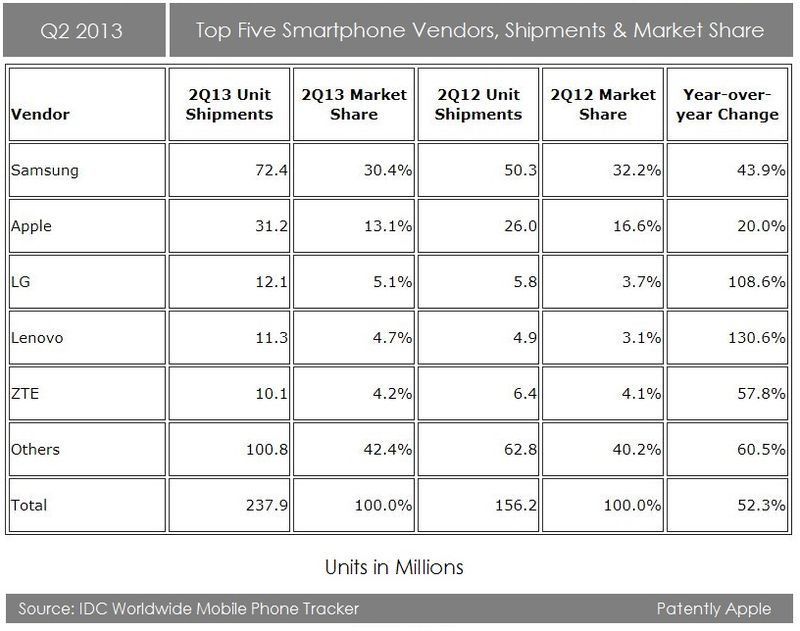 2.  IDC  QUARTERLY STATS FOR SMARTPHONE VENDORS, SHIPMENTS, MARKETSHARE
