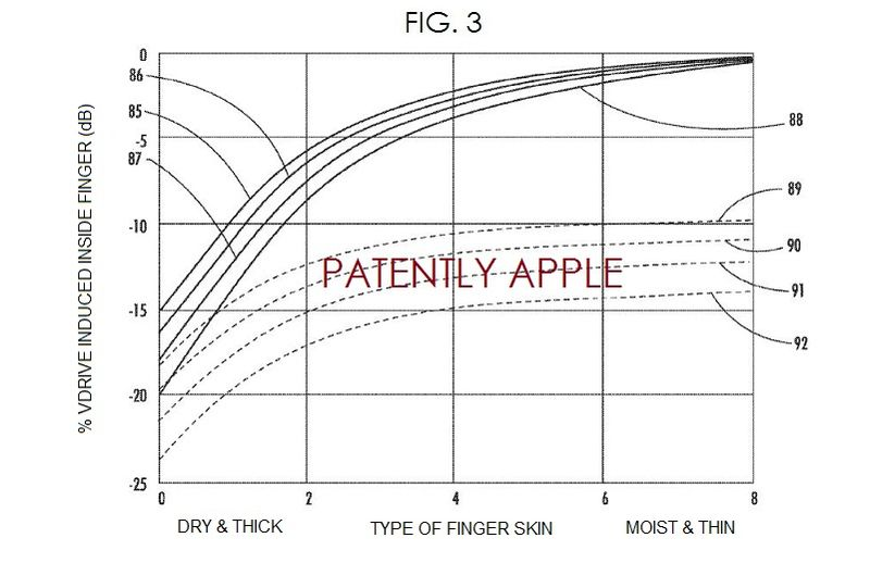 4. Apple Patent - Type of Finger Skin