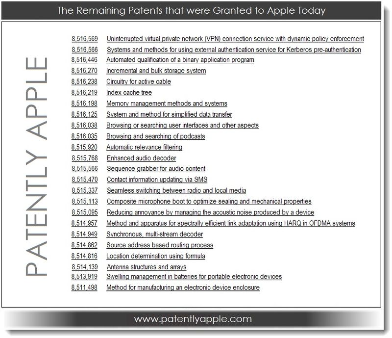 6. The remaining Apple Granted Patetns for 08.20.13