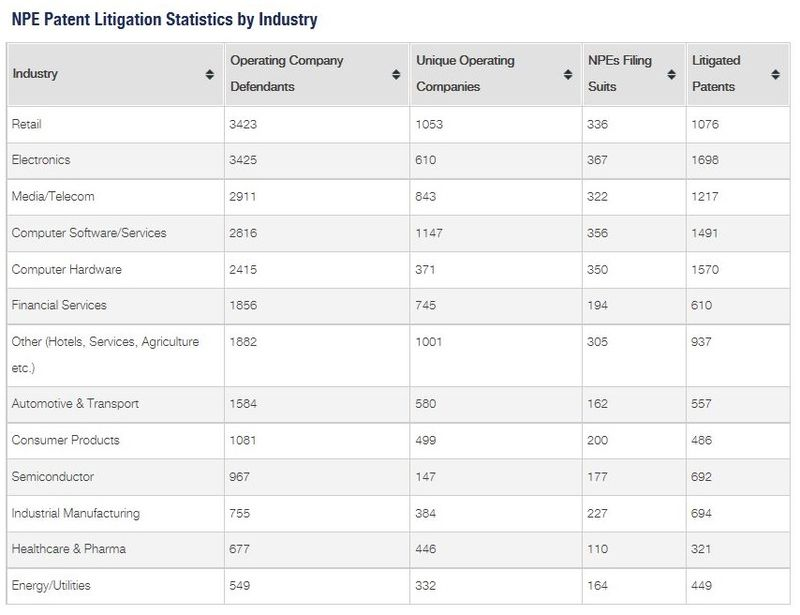 3. NPE PATENT LITIGATION STATISTICS BY INDUSTRY