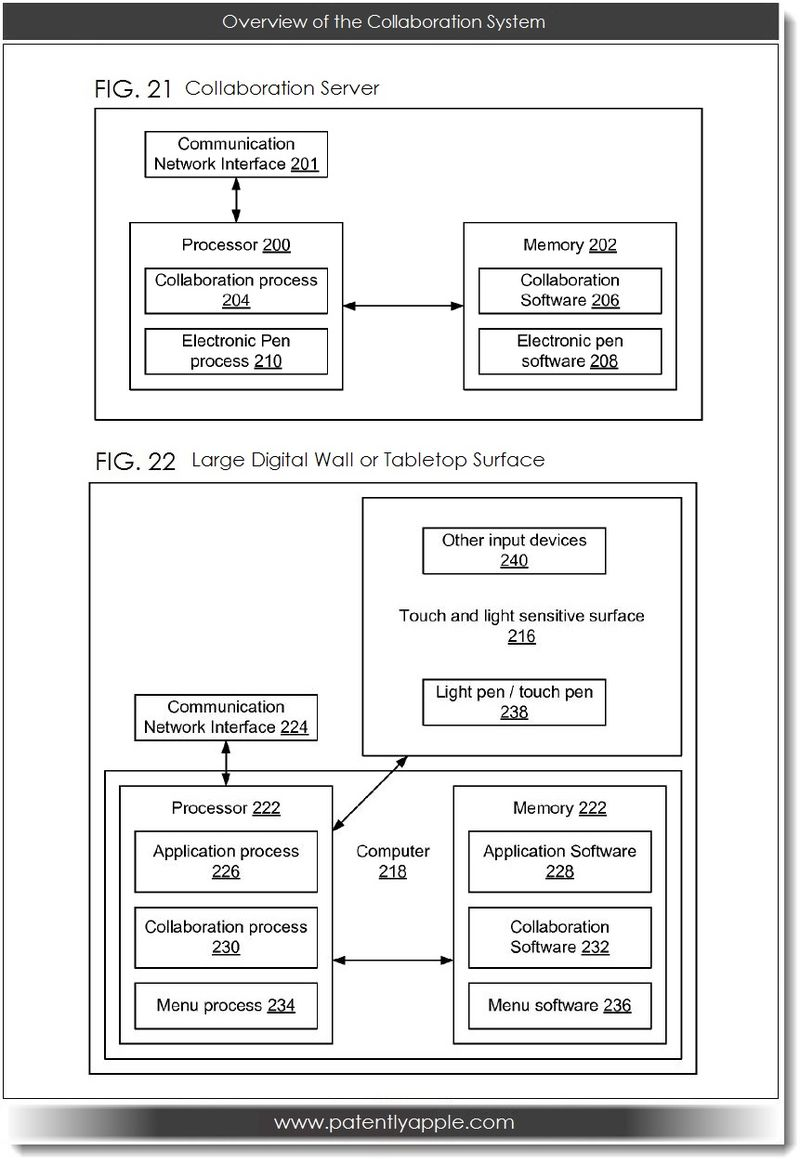 5. Apple patent figs 21 & 22 - Overview of the Collaboration System