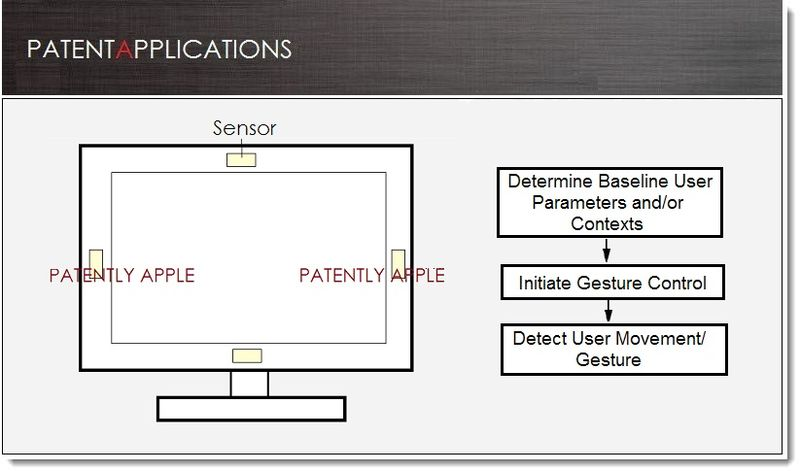 1. Cover - Apple granted patent for Sensor-Based User Interface