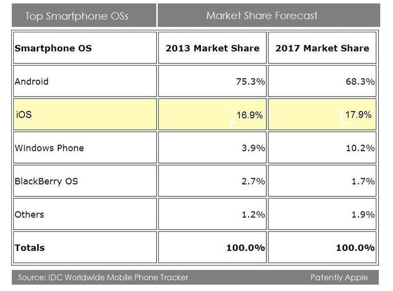 2. IDC top smartphone OSs 2013 - 2017
