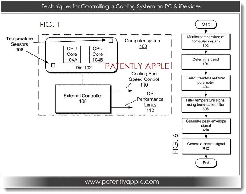 3. Techniques for Controlling a Cooling System on PC & iDevices