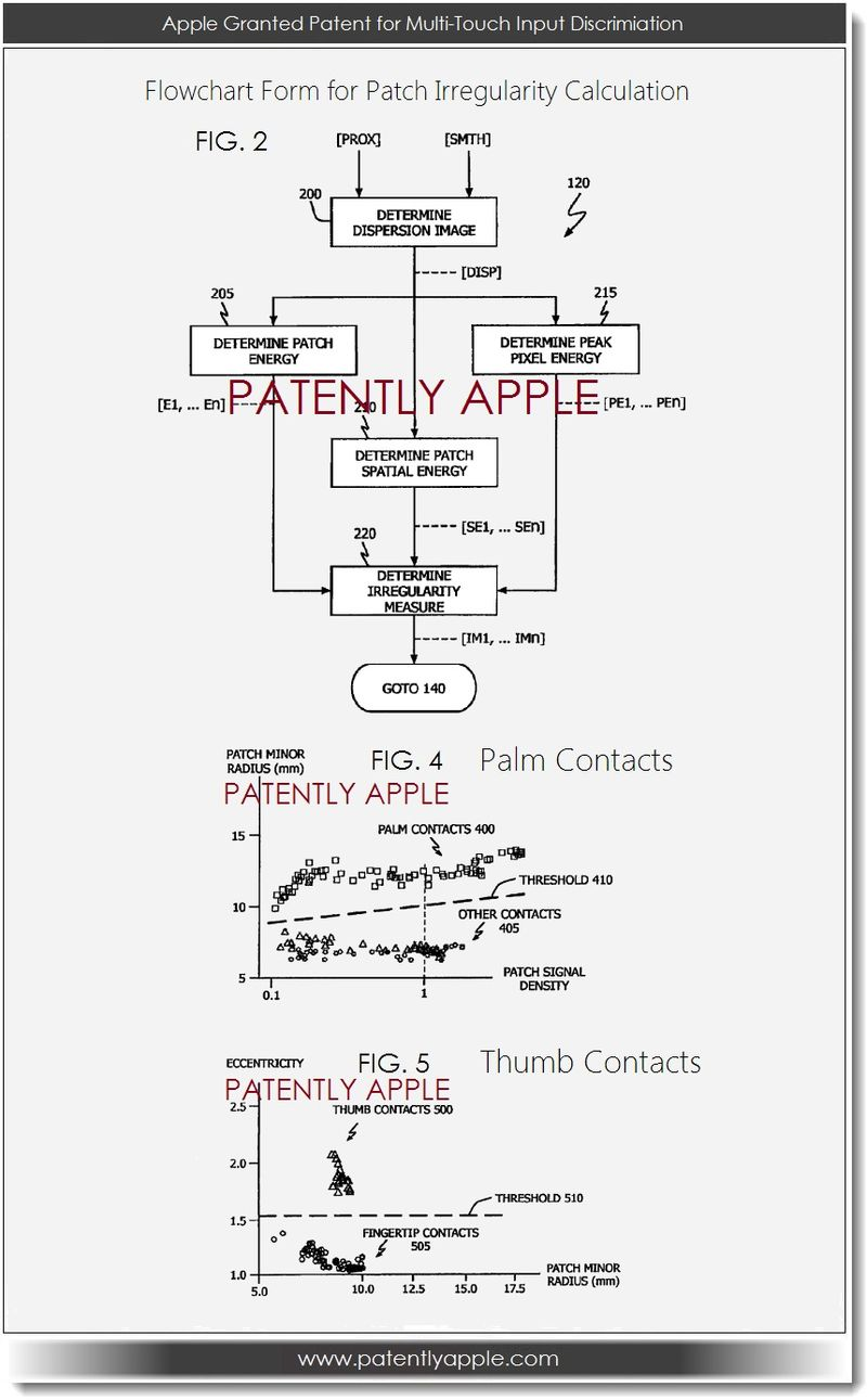 2. Apple Granted patent for multi-touch input discrimination
