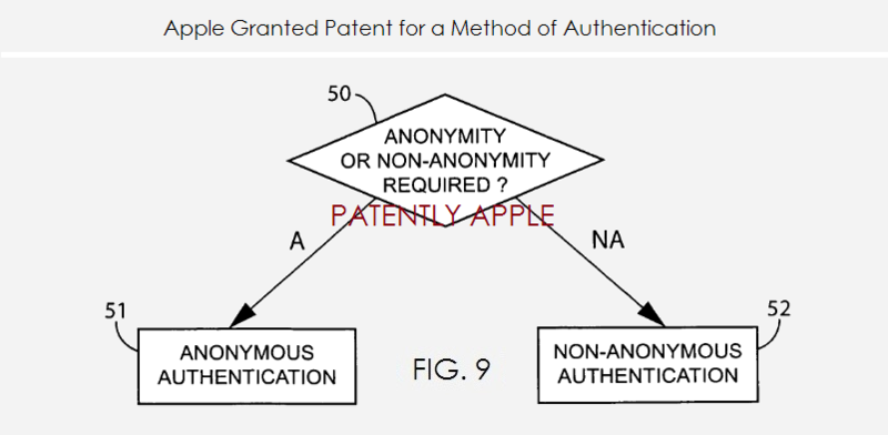 2. Apple granted a patent for a Method of Authentication