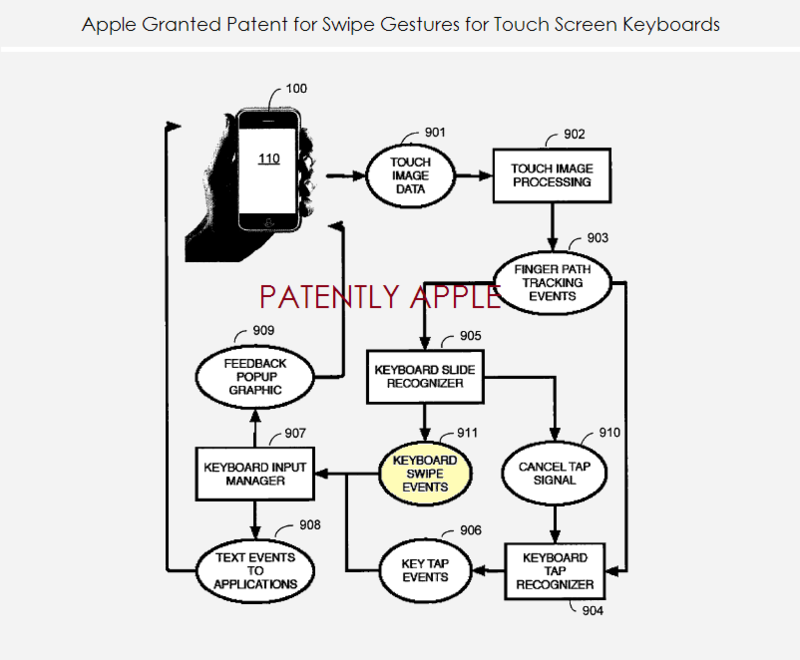 3. Apple granted patent for swipe gestures for touch screen keyboards