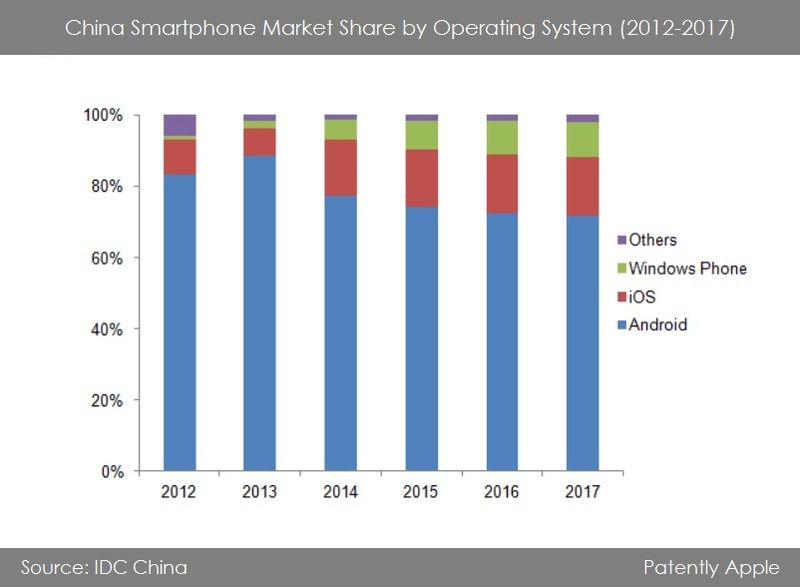 2. OS STATS FOR 2012-2017 IOS TO ENJOY HUGE INCREASE