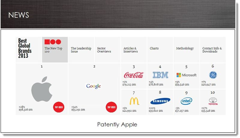 1. Apple Replaces Coca-Cola as Worlds #1 Brand