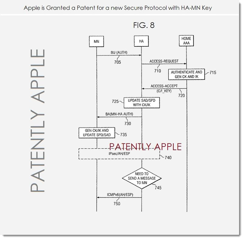 4. Apple granted patent for secure protocol with HA-MN Key