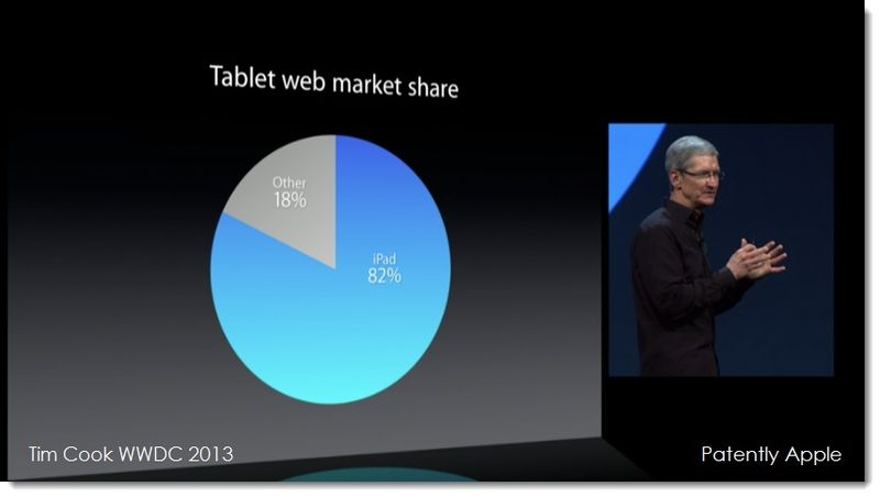 2. TIM COOK Tablet Web Market Share