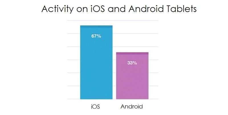 5 iOS vs Android Activity