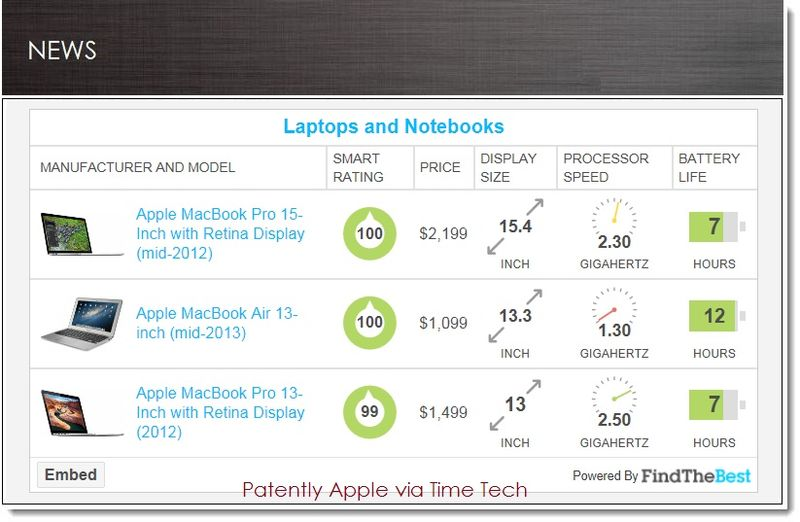 1. SWEEP - Apple wins Times's assessmennt of the top 3 Laptop categories for 2013