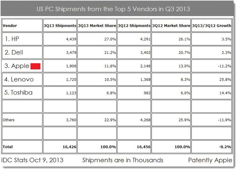 2a. US PC Shipments from top 5 vendors Q3 2013