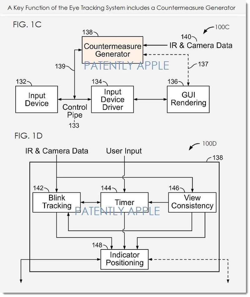 3. Apple eye tracking patent - countermeasure generator
