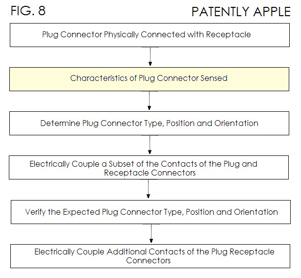 3. Apple patent - Plug Connector Sensed - fig 8