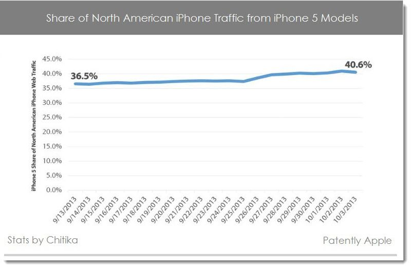 2AA - Chitika stats iPhone 5 models - web traffic North America