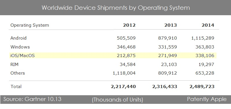 2. Worldwide Device shipments by OS