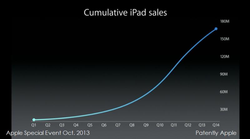 15. tim cook cumulative iPad sales
