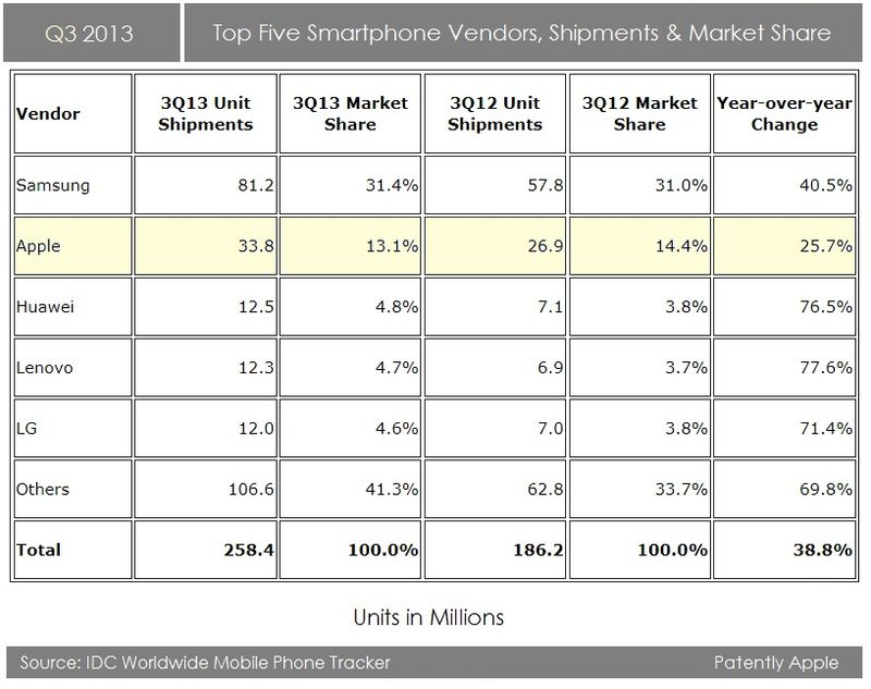 2. Q3 2013 Top five Smartphone Vendors, IDC OCT 29, 2013