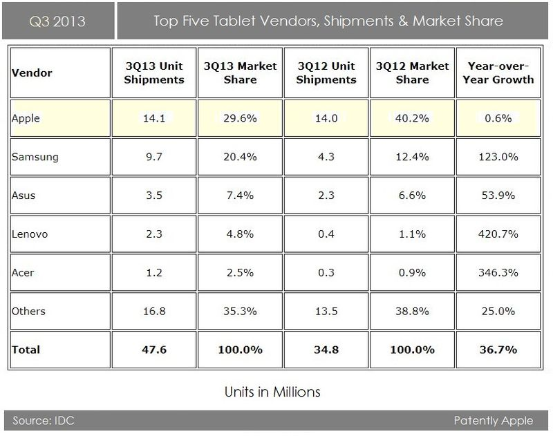2. Q3 - Top Five Tablet Vendors, Shipments & Market Share