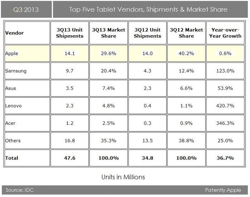 2. Q3 - Top Five Tablet Vendors, Shipments & Market Share