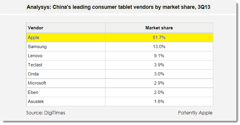 2. Apple # 1 in china with 51.7% market share Q3 2013
