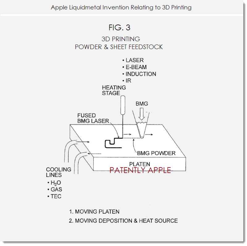 2. Apple liquidmetal invention re 3D printing fig. 3