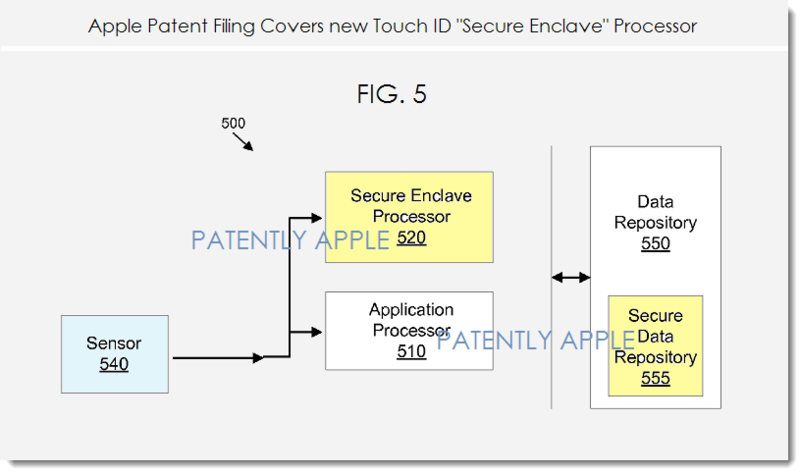 2. Apple touch ID secure enclave processor