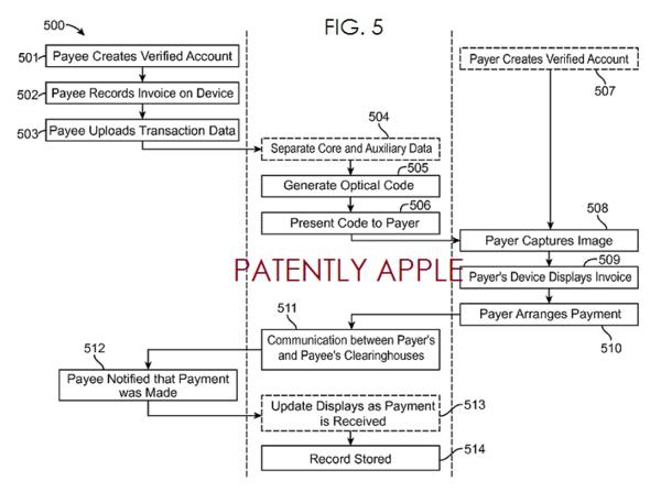 Apple Reveals new secure iWallet Transaction System