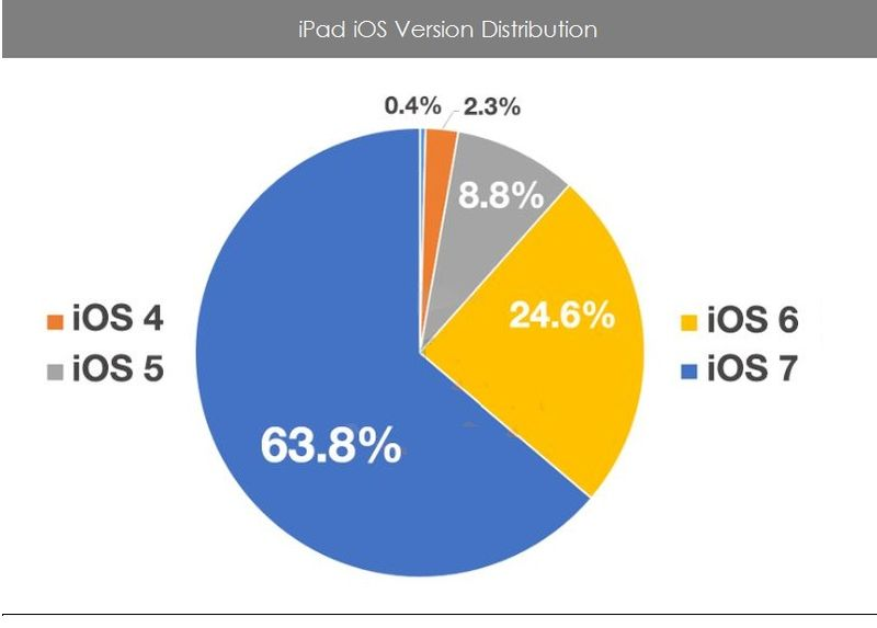 3. iPad iOS Version Distribution