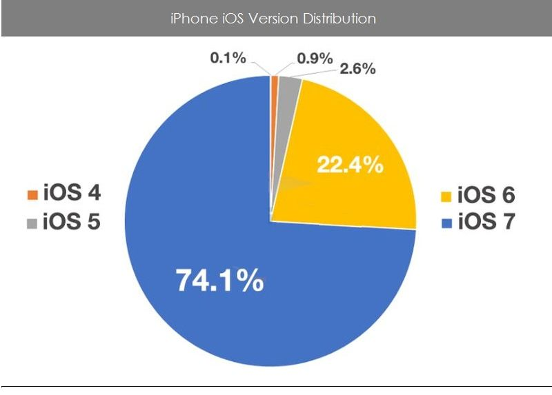 1 iPhone iOS Version Distribution