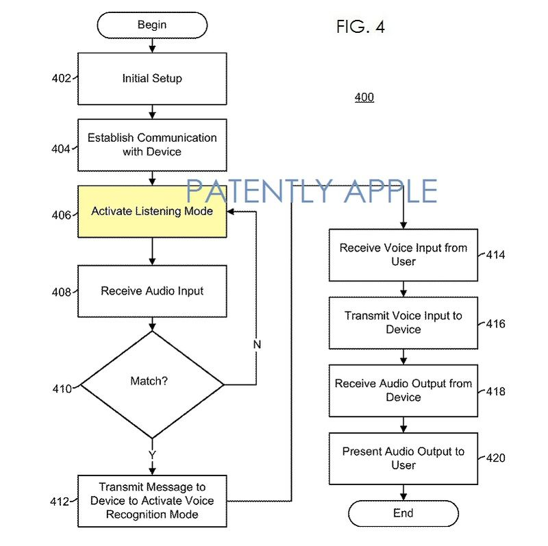 3. Apple patent fig. 4, Activating Listening Mode