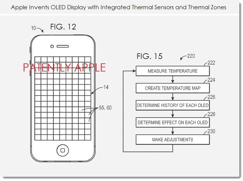2. Apple invents OLED display wiht integrated thermal sensors & thermal zones