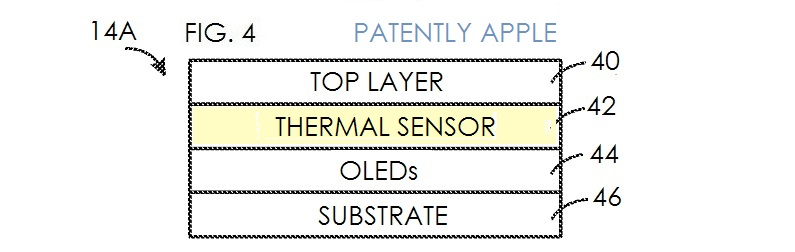 3. Apple patent OLED with integrated thermal display sensors