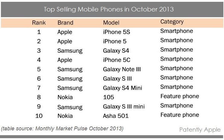 2 - Top Selling Mobile Phones in Oct 2013