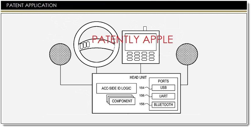 1. Apple iOS in the Car related Patent