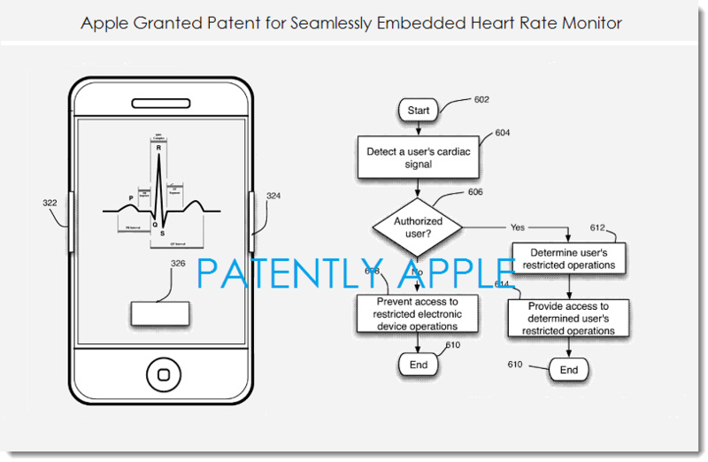 2. Apple patent, seamlessly embedded heart rate monitor
