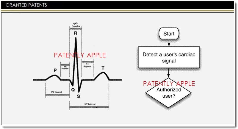 1. Apple granted 23 patents including embedded heart rate monitor