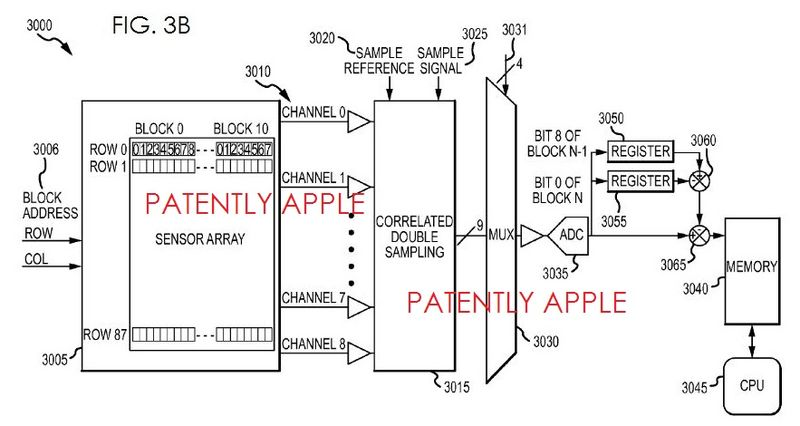 3. Apple sensor system patent fig. 3b