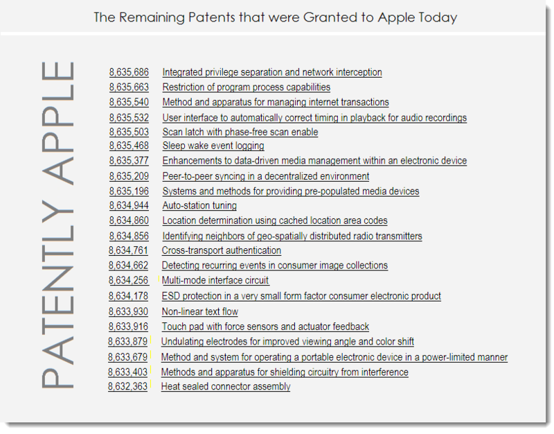 5. Apple's Remaining Granted Patents for Jan 21, 2014
