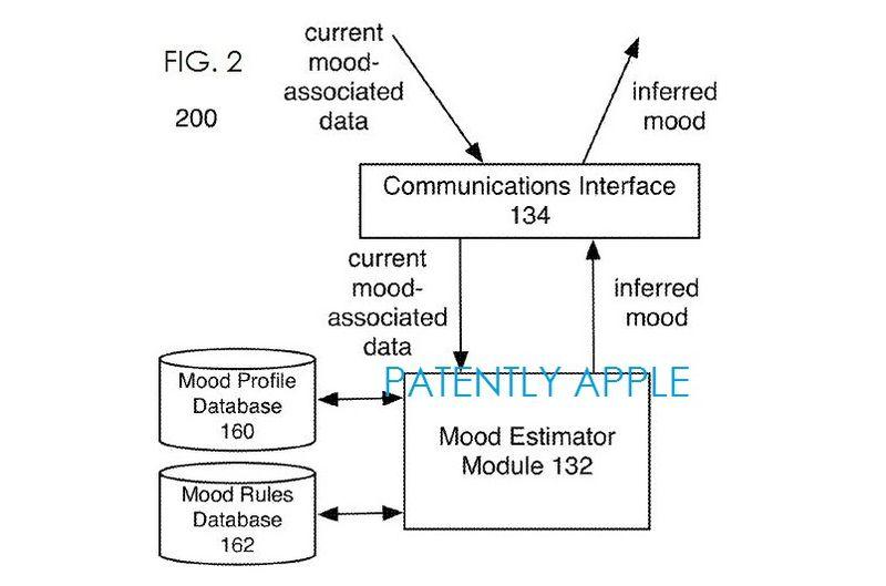 3. Apple patent fig 2 Mood estimator