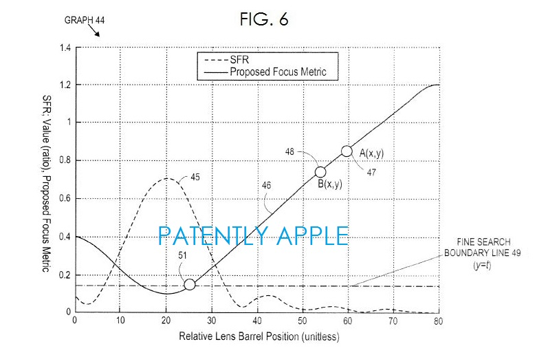 3. Apple In-Focus invention fig. 6