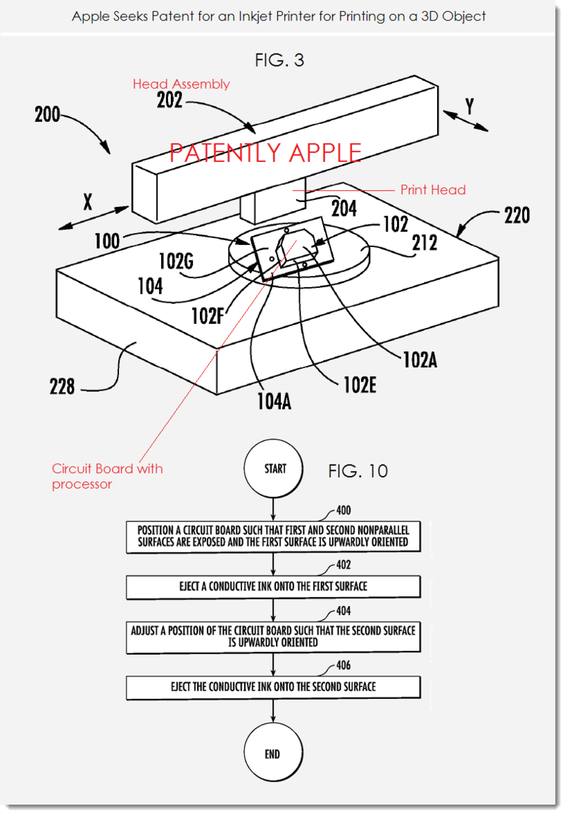3. Apple seeks patent for inkjet printer for printing on a 3d object
