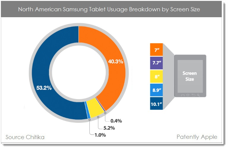3. North American Samsung Tablet Breakdown by Screen Size