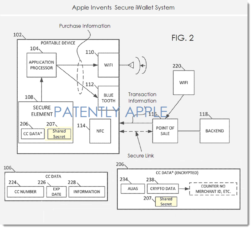 3. Apple invents secure iWallet system fig 2