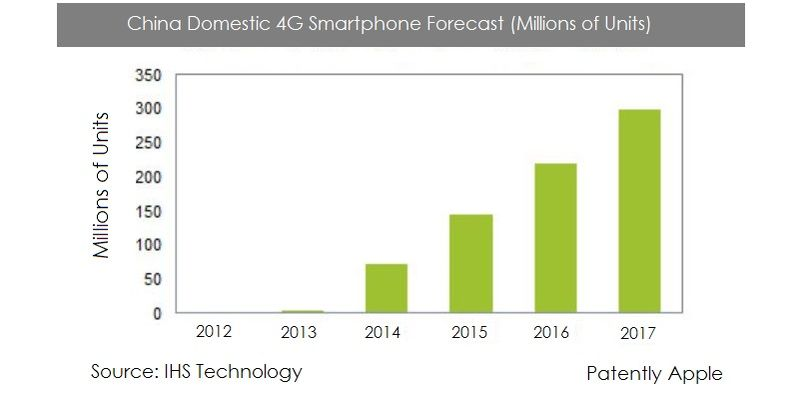 2. China domestic 4G smartphone forecast - IHS chart January