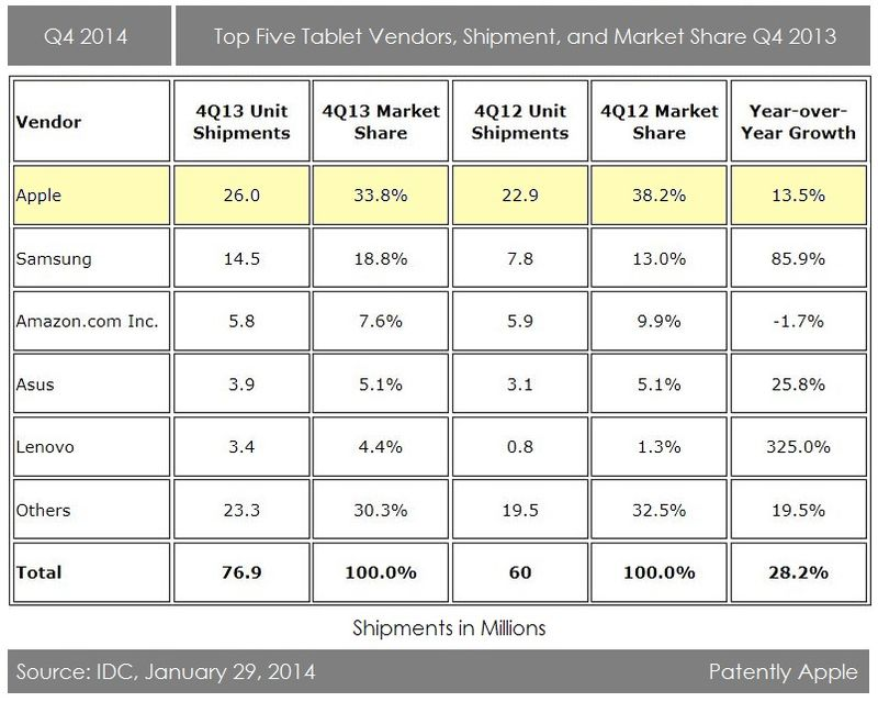 2AA - IDC TOP 5 TABLET VENDORS Q4 2013