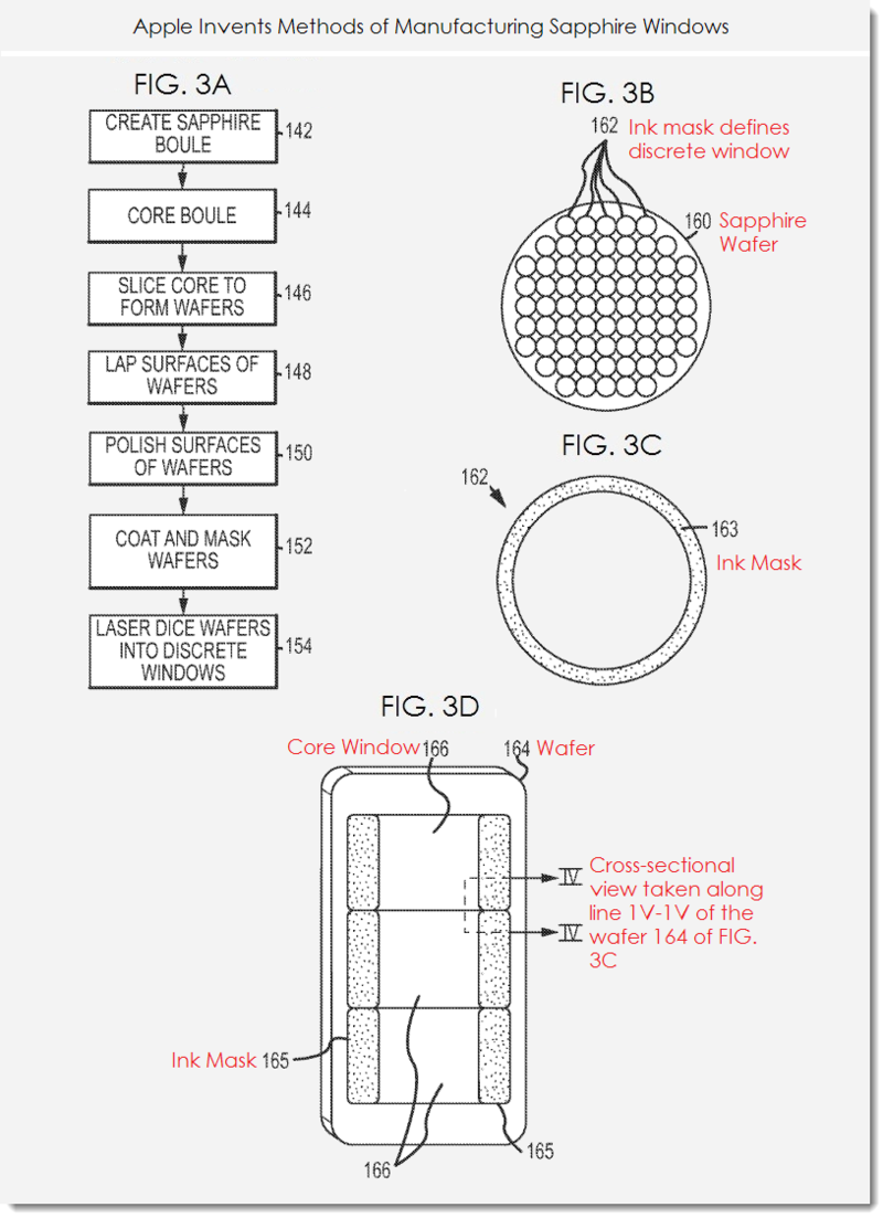 3. Apple invents methods of mfg sapphire windows -3a,b,c,d